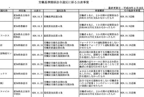 20 厚労省 違反企業公表