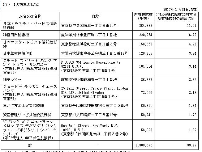直 トヨタ 大株主 2017年3月期