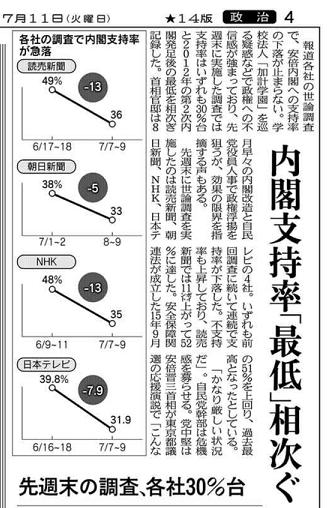 日経 メディア世論調査