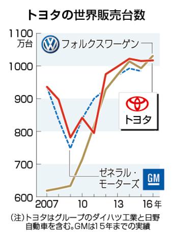 80 トヨタの世界販売 時事グラフ