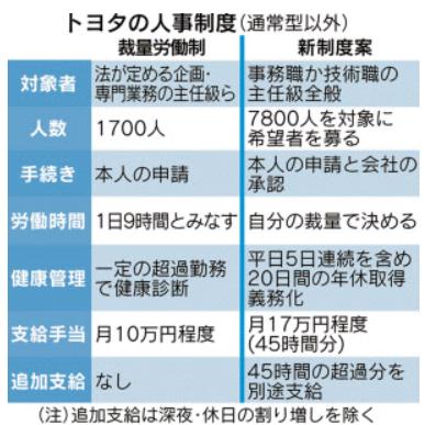 日経の表 トヨタ 裁量労働 実質拡大