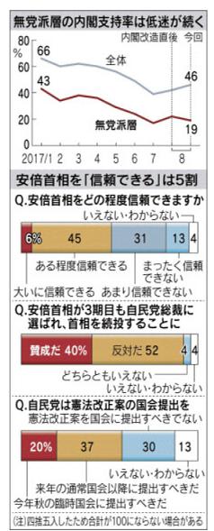 図 日経世論調査 2017年8月