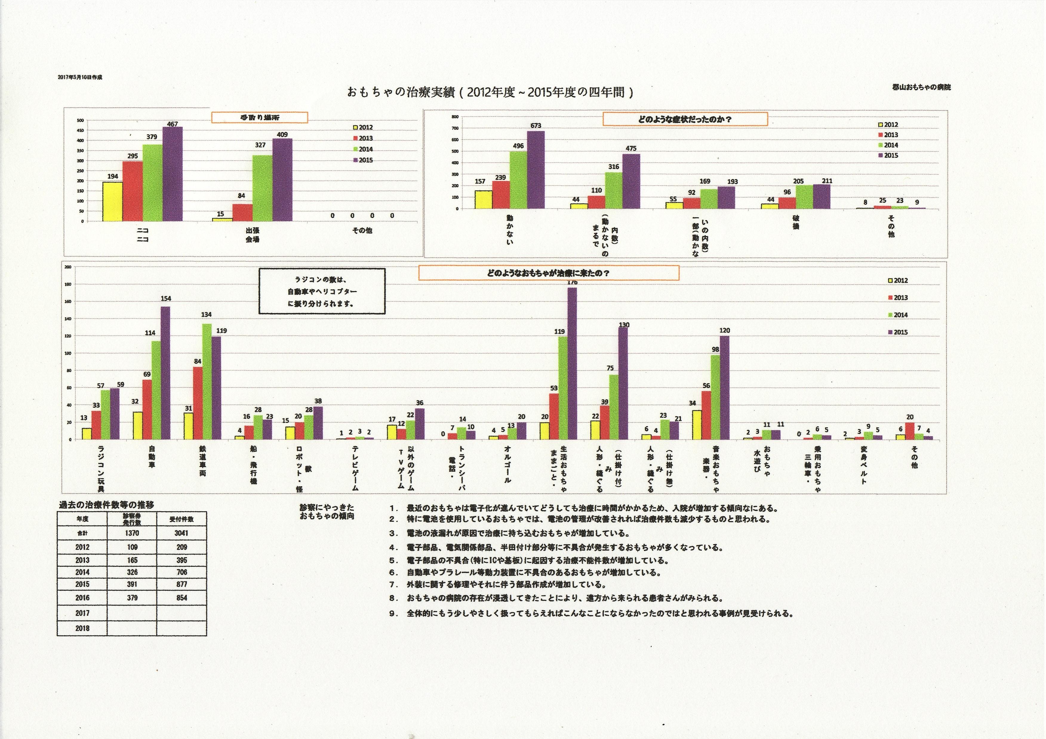 12_15 グラフ1
