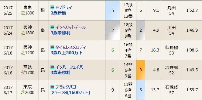 201706出走