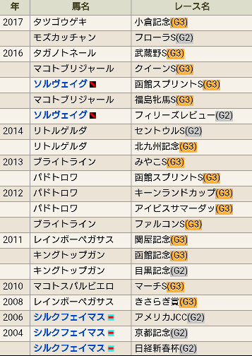 170903鮫島一歩厩舎