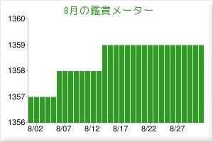 201708鑑賞メーター