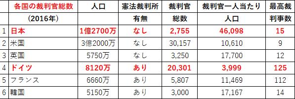 20181023裁判官総数