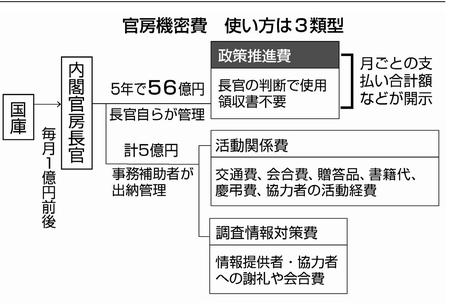 20181025官房機密費