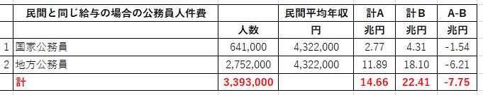 20181109公務員人件費節約