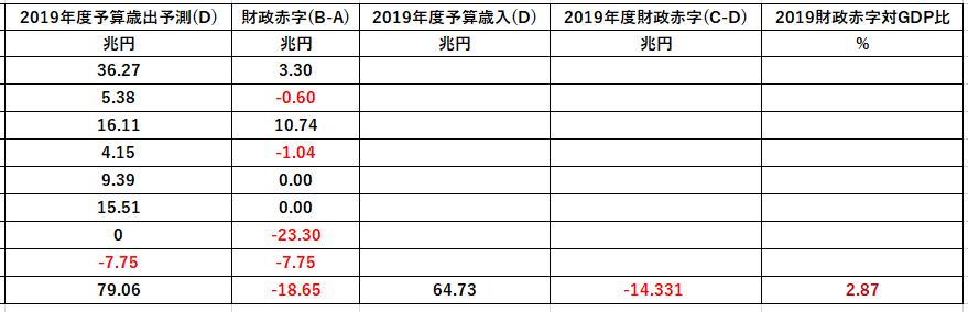 B201811092019年度予算案