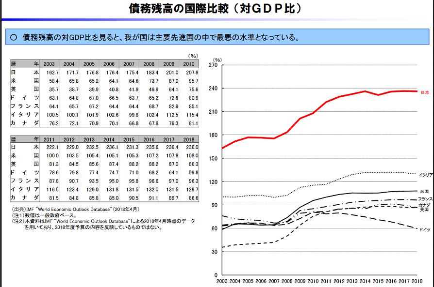 20181115日本の政府債務残高の対GDP比の推移
