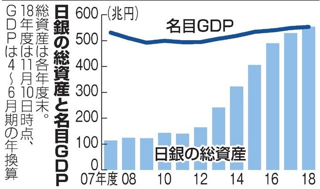 20181116日銀資産GDP超え