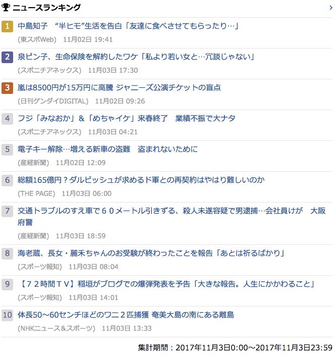 2017-11-03_金_gooランキング