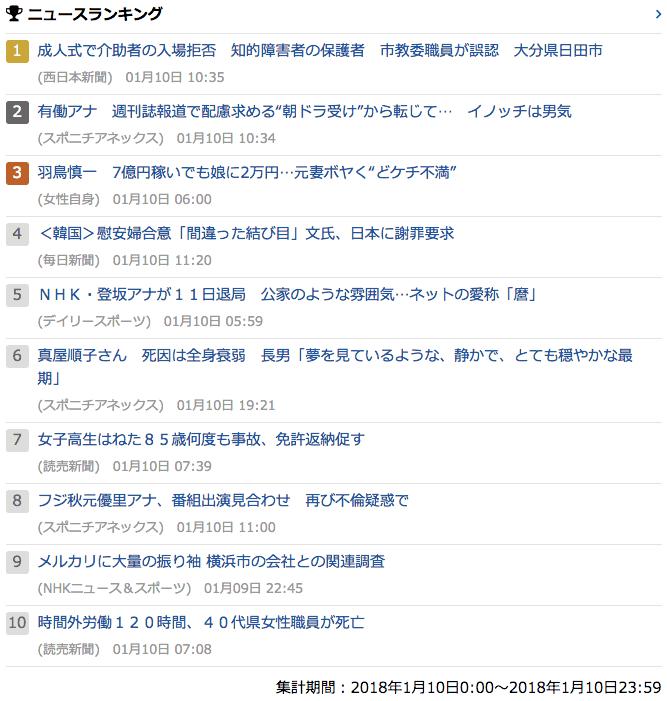 2018-01-10_水_gooランキング