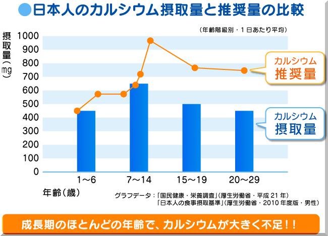 日本人のカルシウム摂取量と推奨量の比較-crop