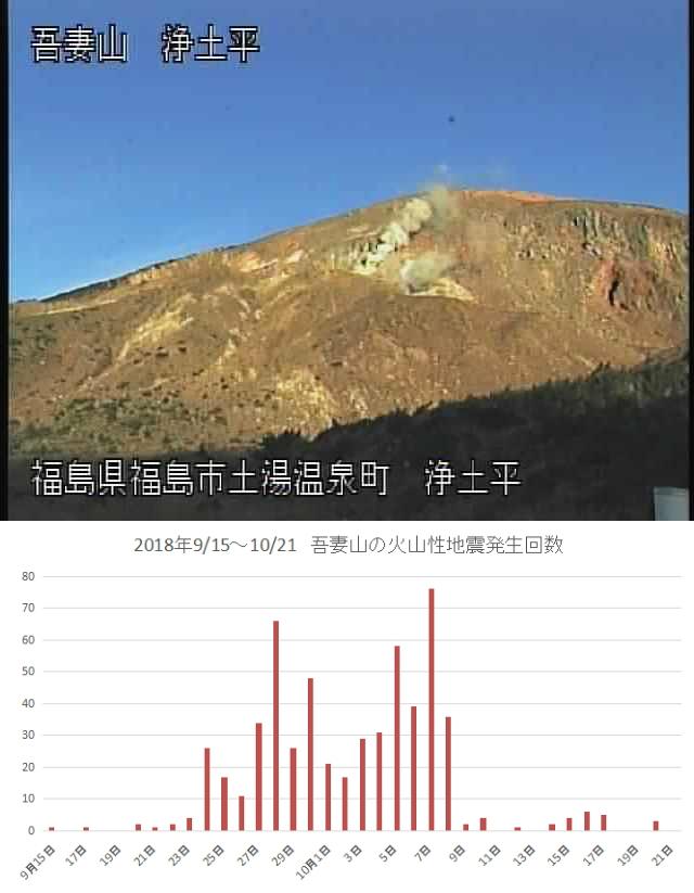地震ときどき微動