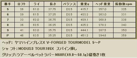 ヤマハV-FORGED 5~P
