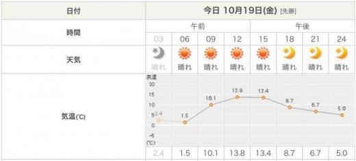 181019札幌天気予報