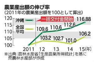 1bd6c347c1dc65沖縄県内農業産出額17%増