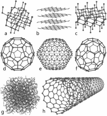 405px-Eight_Allotropes_of_Carbon炭素