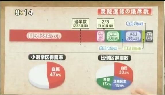 青木理「安倍総理の続投を5割は望んでない!今回の選挙は政権交代起きてもおかしくなかったのに選挙結果は圧勝というのはどうなのか!」