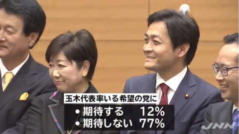 ▼玉木雄一郎新代表は期待されていない。希望の党としてはもう打つ手なしといったところ。