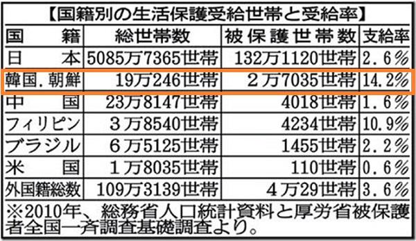 平成22年(2010年)時点における【国籍別の生活保護受給世帯数と受給率】
