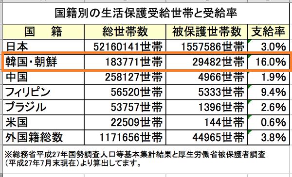★平成27年(2015年)7月時点における【国籍別の生活保護受給世帯数と受給率】