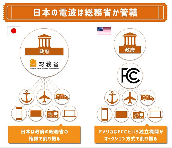 日本においては、その電波使用枠を総務省が割り振っています。対してアメリカをはじめ欧州各国では電波使用枠をオークションで入札するシステムになっています。