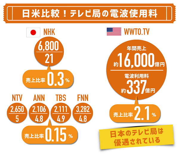 導入したと想定して、気になるのが「どれくらい税収が増えるのか?」です。アメリカのテレビ放送局のオークション事例と日本の利用料金の比較が次の通り。