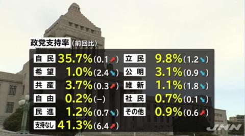 希望の党は前回より2.4%落として1.0%という壊滅的な数字に。小池百合子に排除された立憲民主党は9.8%と健闘している(それでも自民党より圧倒的に低いが)。