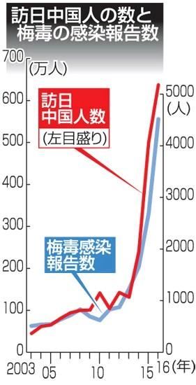 訪日支那人(中国人)の数と梅毒の感染報告数・日本で「梅毒患者が急増しているワケ」原因は、訪日支那人観光客の急増とそれに伴う性風俗爆買い(利用急増)だ!