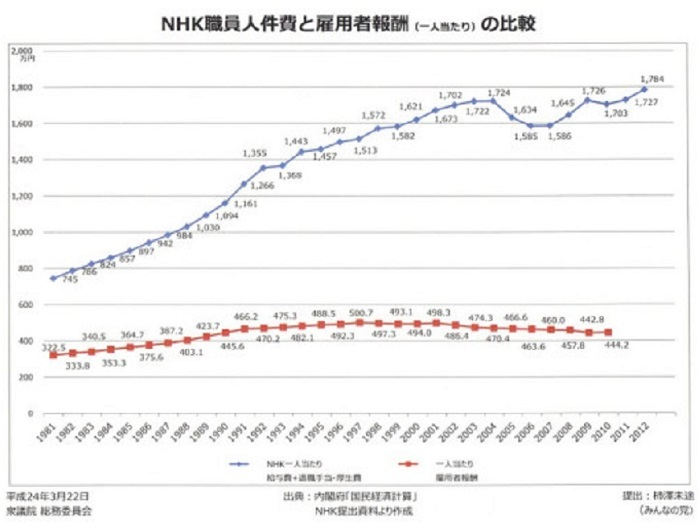 NHK職員人件費と雇用者報酬(一人当たり)の比較