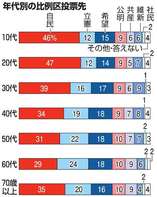 年代別の比例区投票先(第48回衆議院選挙 年代別比例投票先 出所 朝日新聞