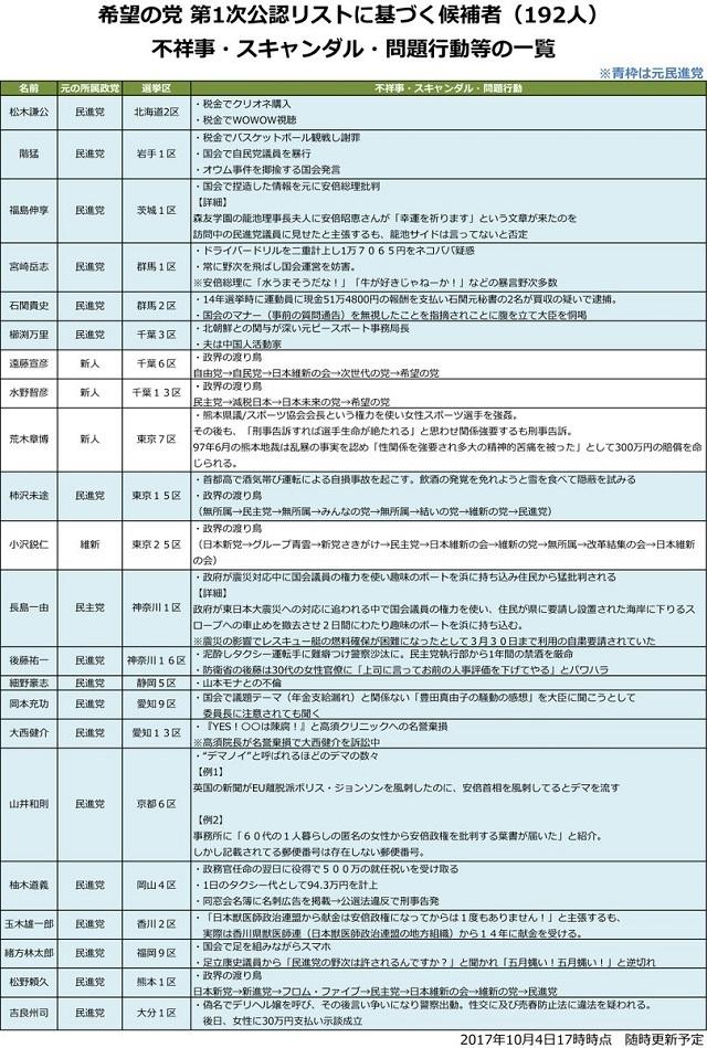 希望の党 第1次公認リストに基づく候補者(192人)の不祥事・スキャンダル・問題行動の一覧を公開しました