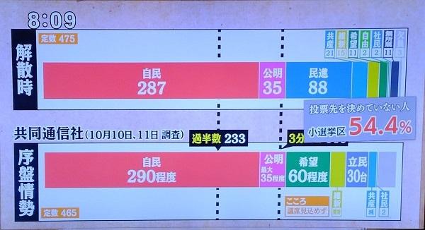 大宅映子さんも「民進党が小池百合子に合流したことで野党結集し日本の分岐点になると思ったが尻つぼみした。投票先を決めてない54・4%に期待してる。貧しい選択であろうと行かないと白紙委任になってしまうわけ