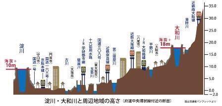 この図見て、大和川の氾濫がどれほどヤバイかが分かった。。。海抜18㍍って。