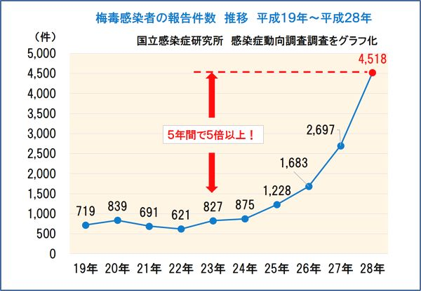 鈴木信行@葛飾区から外国人生活保護廃止「このグラフを見比べると、訪日支那人(中国)の数値と梅毒患者の増加が符合するよな。」