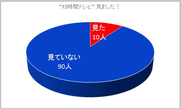 netgeek編集部ではExcelを使って同じような円グラフをつくってみた。
