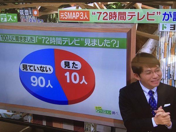 これは元SMAPが出演した72時間テレビを見たかどうかを100人に尋ねたもの。「見た」の10人がやけに広い面積で表示されているのはなぜなのだろう。