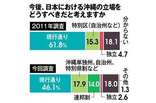 琉球新報・県民世論調査 沖縄「独立」はわずか2.6% パヨク、完全にノイジーマイノリティだった