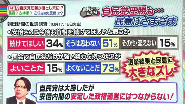 【これは酷い】朝日新聞編集委員、安倍政権は選挙では勝ったが、世論調査の「民意」をみると、安倍首相は支持されていないと指摘 @正義のミカタ(動画)