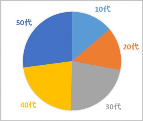 netgeek編集部ではグラフを再度作りなおす試みを行った(10代と20代は単純に2で割って計算)。その結果、全く違う景色が見えてきた。