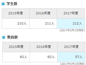 大学紹介サイトによると、北海道大学獣医学部は学生数212人で教員数57人(2017年)と掲載されている。これはTBSが使った数字と全然違う。【炎上】TBSの加計学園報道に数字捏造疑惑が浮上・TBSが悪質な虚偽報道!加計