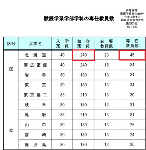 文部科学省が公表しているデータも参照したところ、北海道大学獣医学部は学生数240人で教員数45人(2009年)という数字が見つかった。