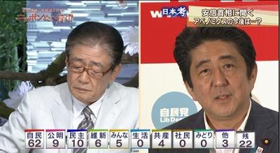 """安倍首相VS関口宏氏の「直接対決」 「トラップ仕掛けた」総理の大勝利?""""「国家権力が強くなる、軍事力が強くなる。昔の日本に帰るのではないかと心配する人が多い」"""