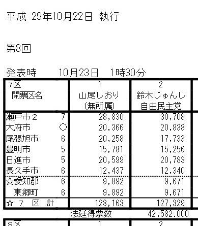 当選した山尾志桜里に『投票不正の可能性が出る』異常事態が発生。800票差なのに11000票が無効票に