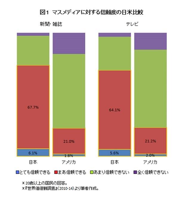 主要メディアへの信頼率は、両国で大きく異なる。日本では7割が信頼できると答えているが、アメリカでは2割ほど。アメリカでは国民の実に8割近くが新聞・雑誌やテレビを信頼していないことになる。ここまでの差が