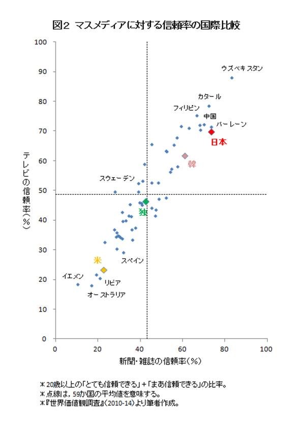 さらに多くの国々と比較して、世界の中での日本の位置付けを見てみよう。横軸に新聞・雑誌、縦軸にテレビへの信頼率を取った座標上に、調査対象の59か国を配置すると、<図2>のようになる(英仏は調査に回答せず)