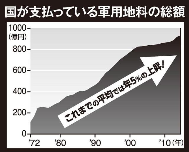 国が支払う軍用地料の総額は986億円('15年度)。沖縄軍用地は安保上の重要地ということもあり、年平均で5%ほど上昇している
